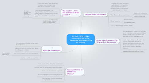 Mind Map: S.S. Unit - SOL VS 3a-c; Deciding to Set off for Jamestown and Determining Its Location