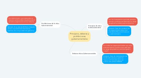 Mind Map: Principios, deberes y prohibiciones gubernamentales