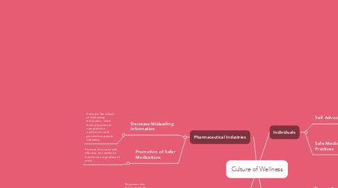 Mind Map: Culture of Wellness