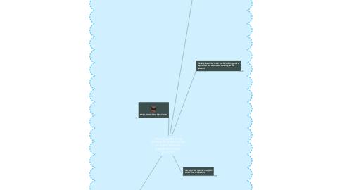 Mind Map: GERENCIAMENTO DE IMPRESSÃO E PRODUÇÃO DE SUBJETIVIDADE  EM ENTREVISTA DE SELEÇÃO