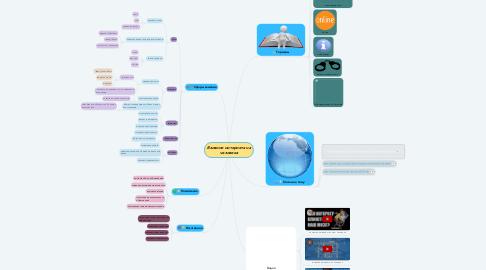 Mind Map: Влияние интернета на человека