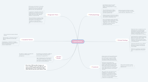 Mind Map: Cystic Fibrosis