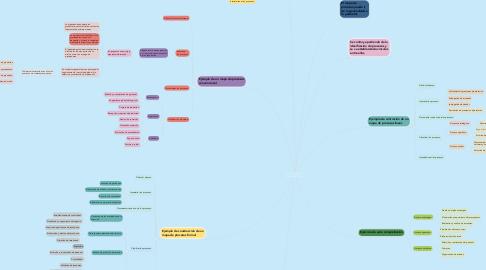 Mind Map: CONTRUCCIÓN DE UN MAPA DE PROCESOS