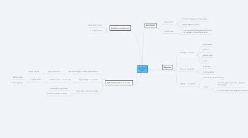 Mind Map: Assistência Social.