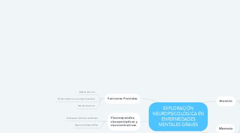 Mind Map: EXPLORACIÓN NEUROPSICOLÓGICA EN ENFERMEDADES MENTALES GRAVES