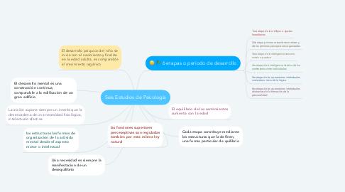 Mind Map: Seis Estudios de Psicología