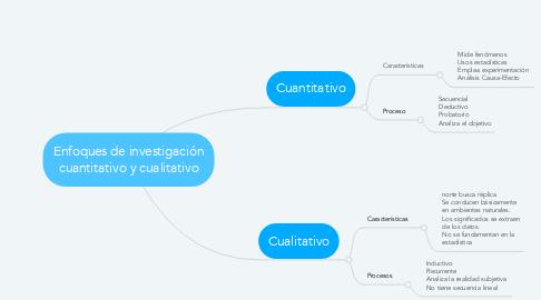 Mind Map: Enfoques de investigación cuantitativo y cualitativo