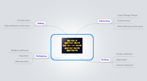 Mind Map: Operations with Polynomials