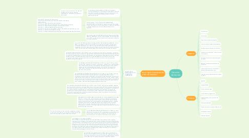 Mind Map: Derecho Ambiental