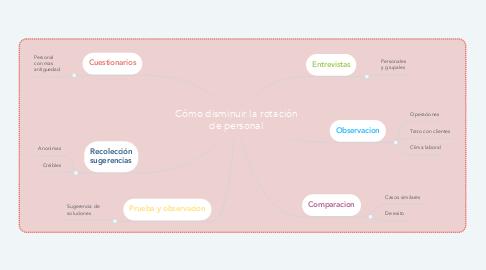 Mind Map: Cómo disminuir la rotación de personal