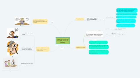 Mind Map: Una aproximación al  concepto de hecho  científico