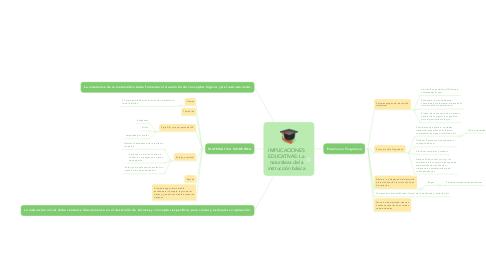 Mind Map: IMPLICACIONES EDUCATIVAS: La naturaleza de la instrucción básica