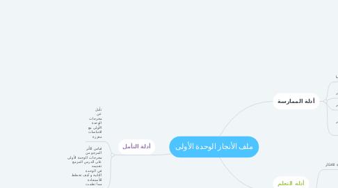 Mind Map: ملف الأنجاز الوحدة الأولى