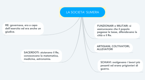 Mind Map: LA SOCIETA' SUMERA