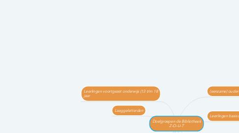 Mind Map: Doelgroepen de Bibliotheek Z-O-U-T