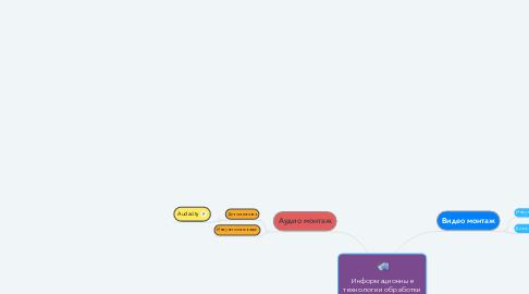 Mind Map: Информационные технологии обработки видео и аудио