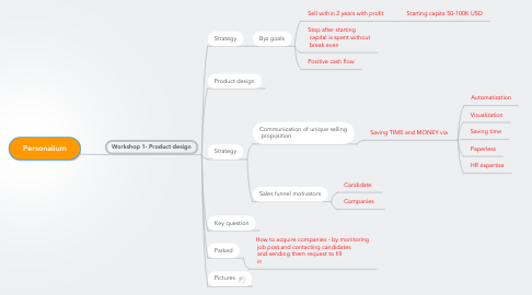 Mind Map: Personalium