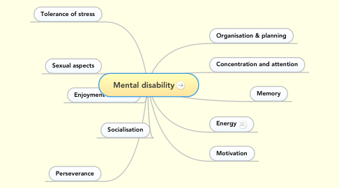 Mind Map: Mental disability