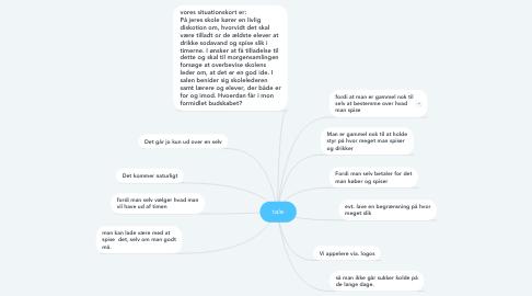 Mind Map: tale
