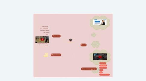 Mind Map: Сайты учителей