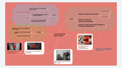 Mind Map: ИССЛЕДОВАНИЕ  ФОТОГРАФИИ