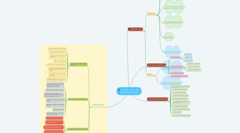 Mind Map: Аналіз ІКТ-політики в навчальному закладі
