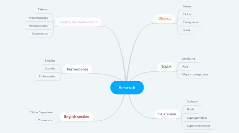 Mind Map: Rehasoft