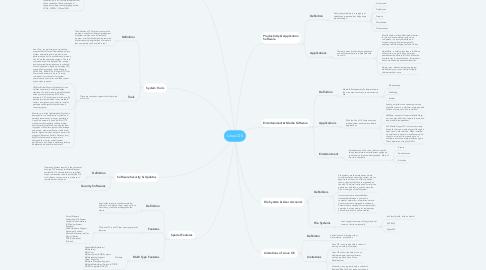 Mind Map: Linux OS