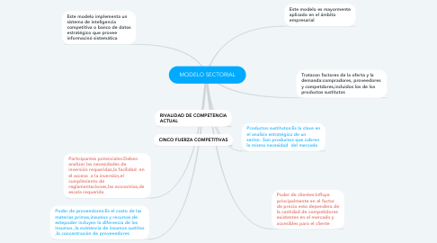Mind Map: MODELO SECTORIAL