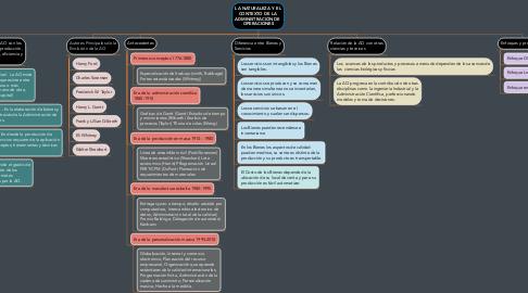 Mind Map: LA NATURALEZA Y  EL CONTEXTO DE LA  ADMINISTRACIÓN DE  OPERACIONES