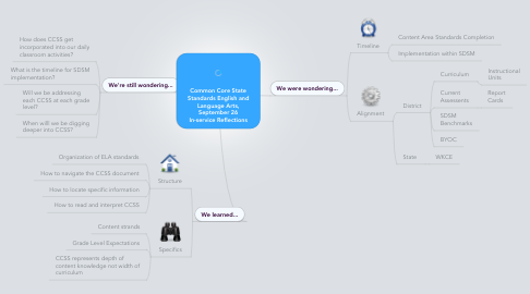 Mind Map: Common Core State Standards English and Language Arts, September 26 In-service Reflections
