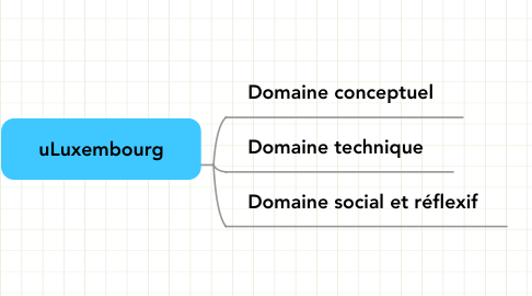 Mind Map: uLuxembourg