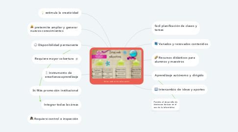 Mind Map: Sitios web en la educación