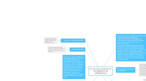 Mind Map: EL ROL DEL DOCENTE EN UN AMBIENTE DE APRENDIZAJE