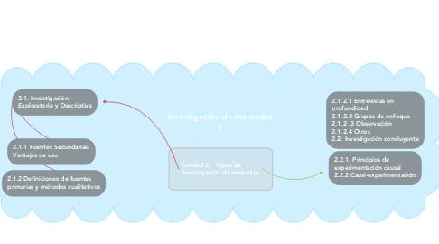Mind Map: Investigación de mercados 1