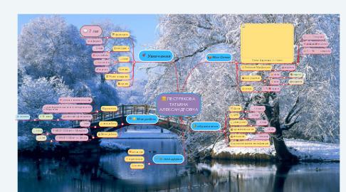 Mind Map: Визитная карта Смирнова Наталия Александровна