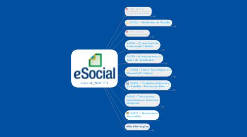 Mind Map: eSocial_NDE 2.0