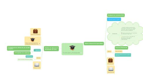 Mind Map: Currículum y Evaluación