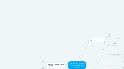 Mind Map: Consolidacion de tiempos c/ coordinacion entre proyectos