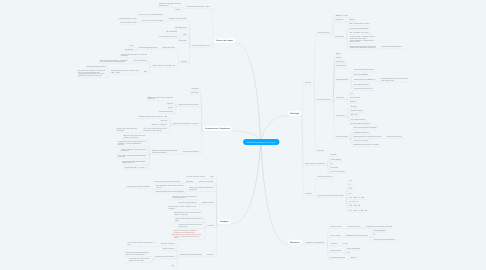 Mind Map: Recensement EAPAS