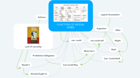 Mind Map: FUNCTION OF MODAL VERBS