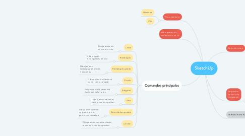 Mind Map: SketchUp