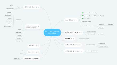Mind Map: VITO Hoogstraten Leerkracht