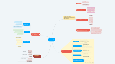 Mind Map: E-Learning Grupo 3