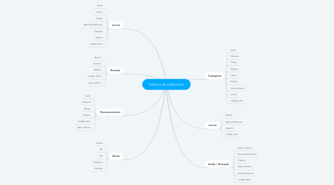 Mind Map: Sistema de bibleoteca