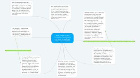 Mind Map: Ideas of how to help International students to overcome struggling in pressure at universities