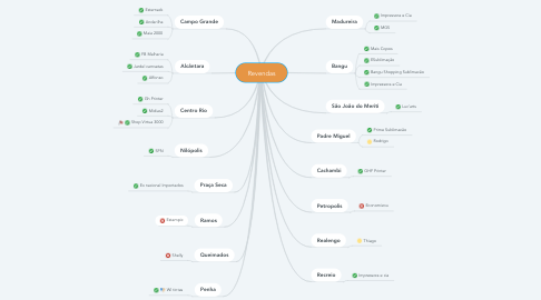 Mind Map: Revendas