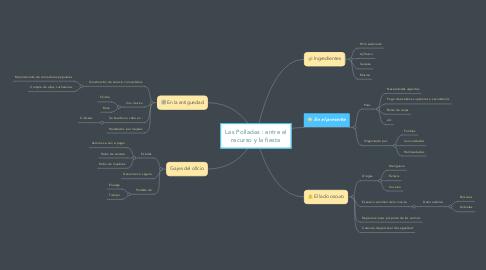 Mind Map: Las Polladas : entre el recurso y la fiesta