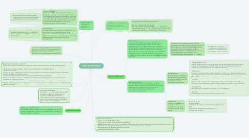 Mind Map: CRISIS HIPERTENSIVA