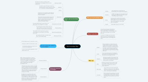 Mind Map: My Knowledge Map